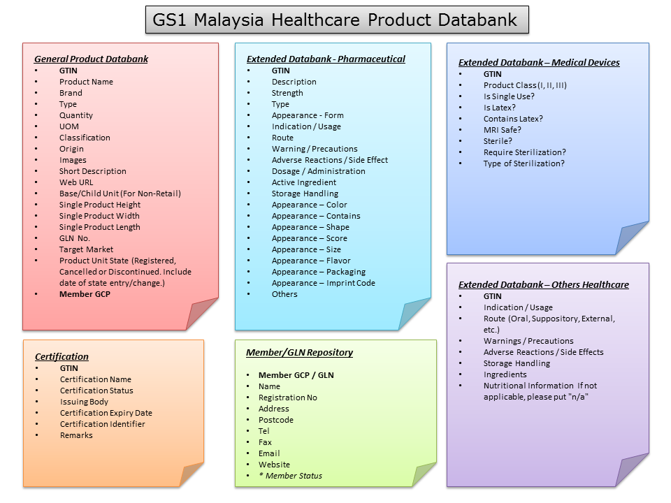 Introducing the GS1 Malaysia Healthcare Product Databank | GS1 Malaysia